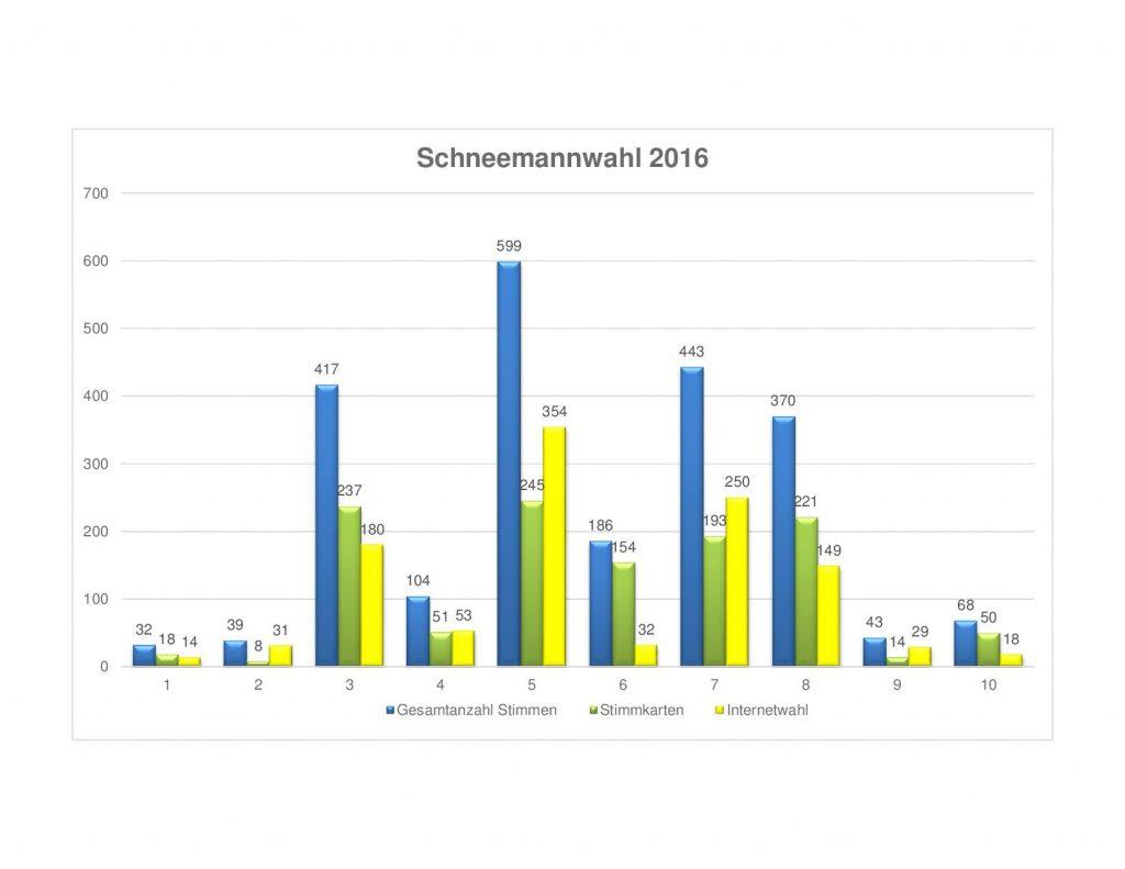 schneemannliste-5-12-2016